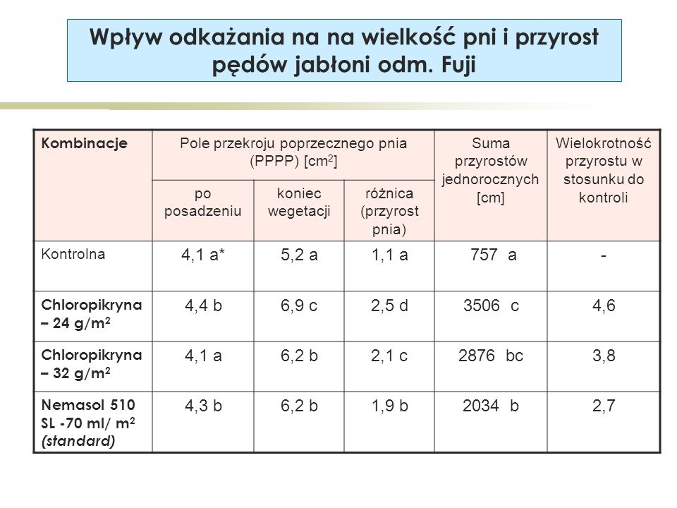 Kombinacje Pole przekroju poprzecznego pnia (PPPP) [cm 2 ] Suma przyrostów jednorocznych [cm] Wielokrotność przyrostu w stosunku do kontroli po posadzeniu koniec wegetacji różnica (przyrost pnia) Kontrolna 4,1 a*5,2 a1,1 a 757 a- Chloropikryna – 24 g/m 2 4,4 b6,9 c2,5 d3506 c4,6 Chloropikryna – 32 g/m 2 4,1 a6,2 b2,1 c2876 bc3,8 Nemasol 510 SL -70 ml/ m 2 (standard) 4,3 b6,2 b1,9 b2034 b2,7 Wpływ odkażania na na wielkość pni i przyrost pędów jabłoni odm.