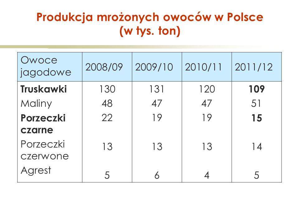 Produkcja mrożonych owoców w Polsce (w tys.