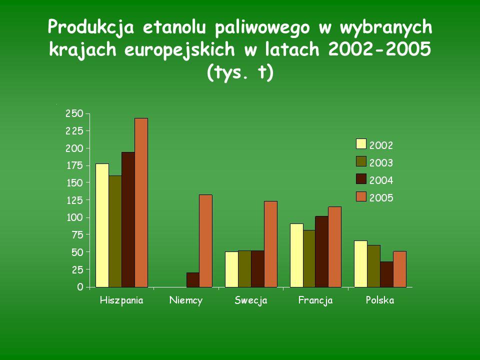 Produkcja etanolu paliwowego w wybranych krajach europejskich w latach 2002-2005 (tys. t)