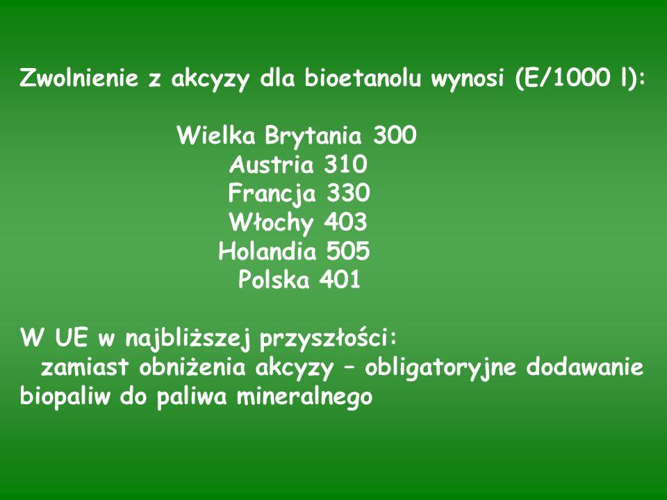 Zwolnienie z akcyzy dla bioetanolu wynosi (E/1000 l): Wielka Brytania 300 Austria 310 Francja 330 Włochy 403 Holandia 505 Polska 401 W UE w najbliższej przyszłości: zamiast obniżenia akcyzy – obligatoryjne dodawanie biopaliw do paliwa mineralnego