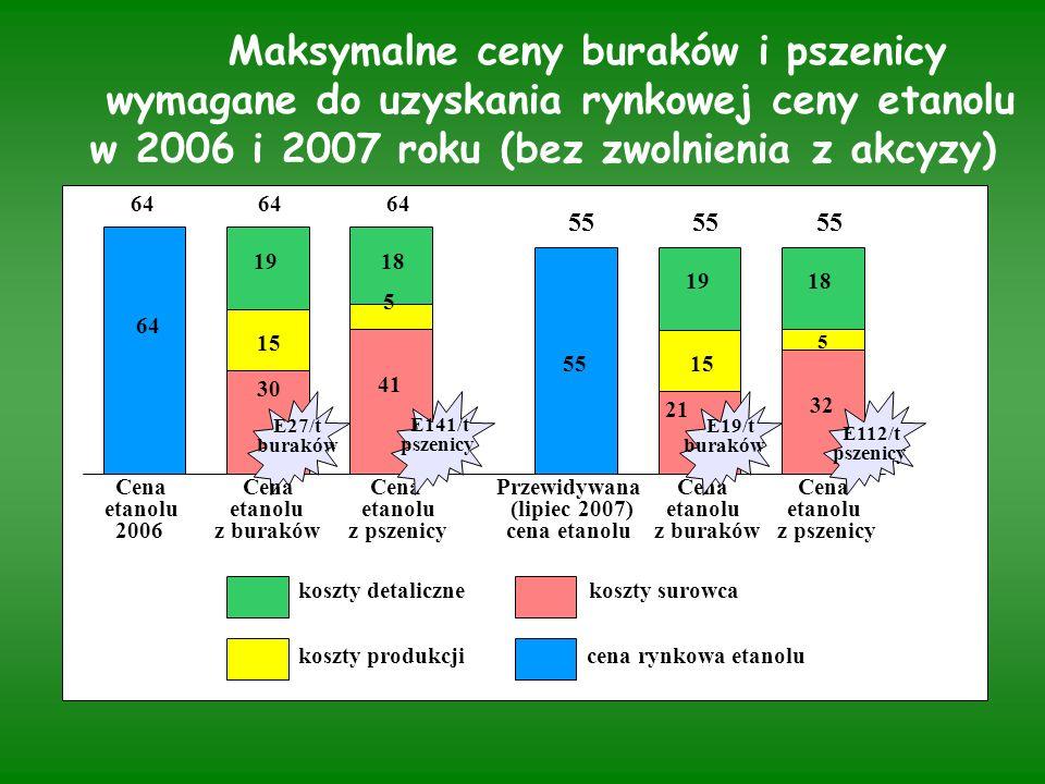 Maksymalne ceny buraków i pszenicy wymagane do uzyskania rynkowej ceny etanolu w 2006 i 2007 roku (bez zwolnienia z akcyzy) koszty detaliczne koszty surowca koszty produkcji cena rynkowa etanolu 64 64 64 55 55 55 19 18 64 15 5 30 41 55 15 19 18 21 32 5 Cena Cena Cena Przewidywana Cena Cena etanolu etanolu etanolu (lipiec 2007) etanolu etanolu 2006 z buraków z pszenicy cena etanolu z buraków z pszenicy E27/t buraków E19/t buraków E141/t pszenicy E112/t pszenicy