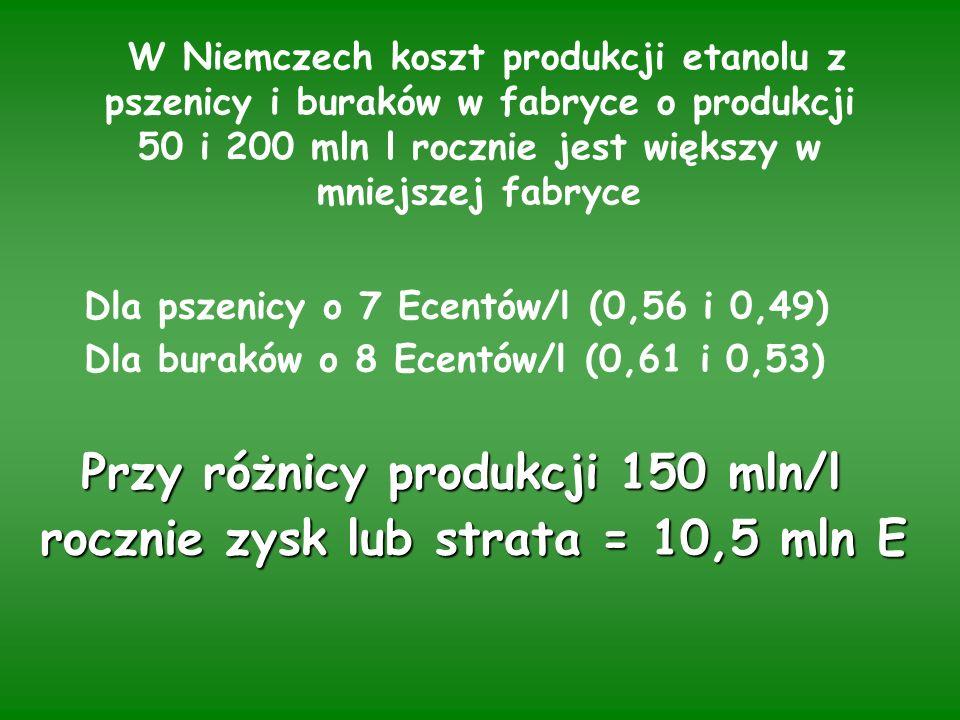 W Niemczech koszt produkcji etanolu z pszenicy i buraków w fabryce o produkcji 50 i 200 mln l rocznie jest większy w mniejszej fabryce Dla pszenicy o 7 Ecentów/l (0,56 i 0,49) Dla buraków o 8 Ecentów/l (0,61 i 0,53) Przy różnicy produkcji 150 mln/l Przy różnicy produkcji 150 mln/l rocznie zysk lub strata = 10,5 mln E rocznie zysk lub strata = 10,5 mln E