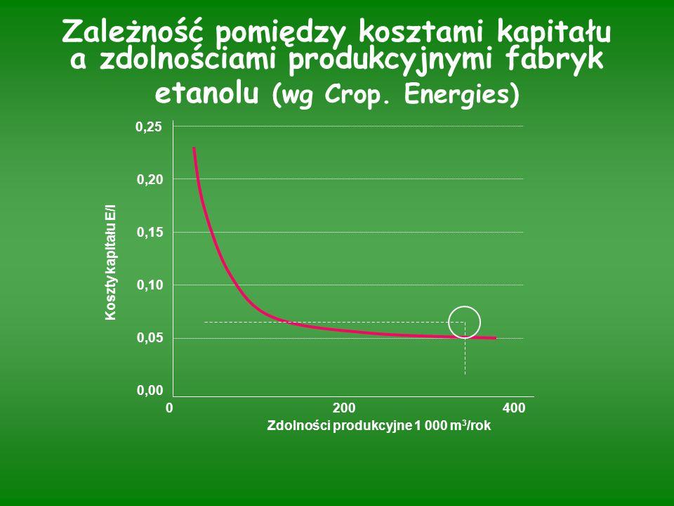 Zależność pomiędzy kosztami kapitału a zdolnościami produkcyjnymi fabryk etanolu (wg Crop.