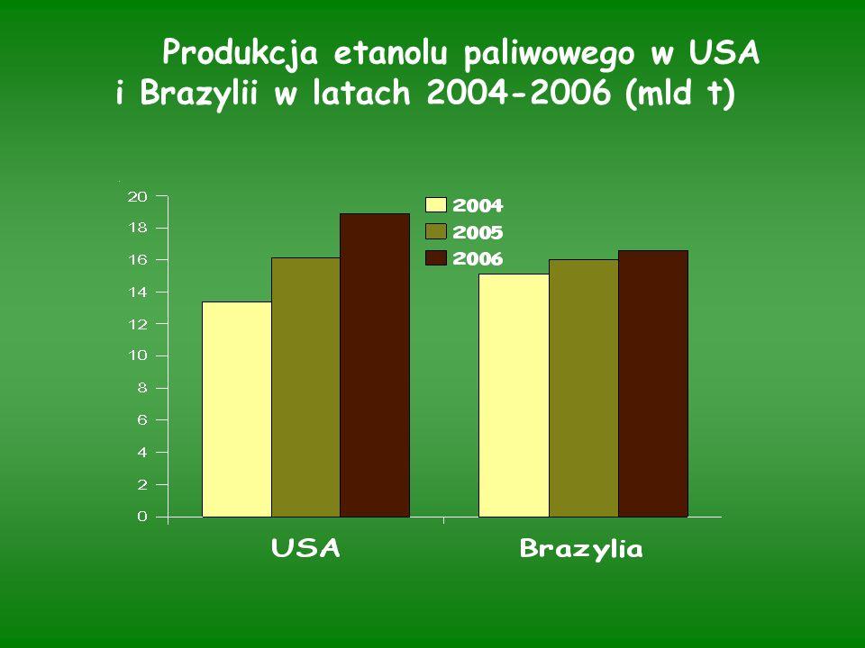 Produkcja etanolu paliwowego w USA i Brazylii w latach 2004-2006 (mld t)