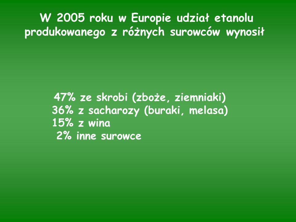 W 2005 roku w Europie udział etanolu produkowanego z różnych surowców wynosił 47% ze skrobi (zboże, ziemniaki) 36% z sacharozy (buraki, melasa) 15% z wina 2% inne surowce