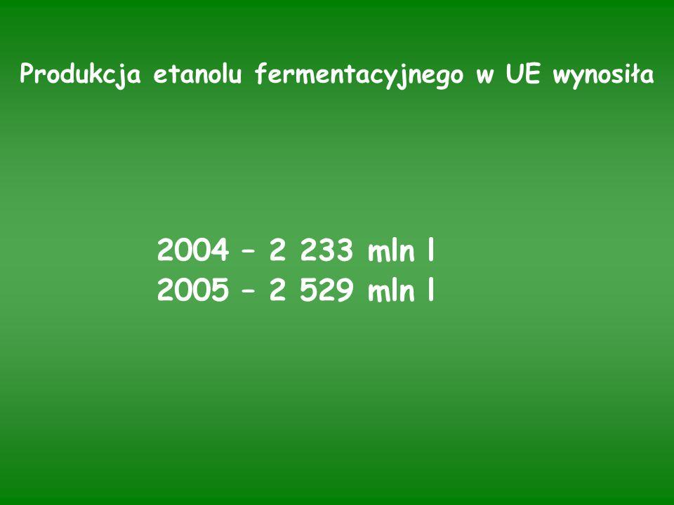 Produkcja etanolu fermentacyjnego w UE wynosiła 2004 – 2 233 mln l 2005 – 2 529 mln l
