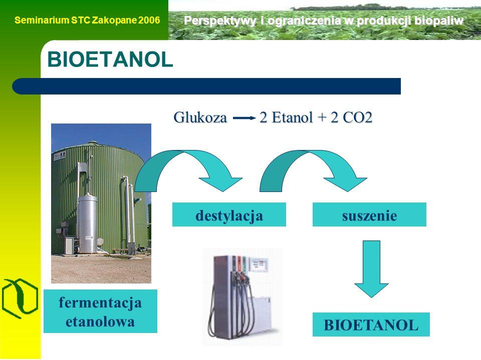 Seminarium STC Zakopane 2006 Perspektywy i ograniczenia w produkcji biopaliw BIOETANOL fermentacja etanolowa destylacjasuszenie BIOETANOL Glukoza 2 Etanol + 2 CO2