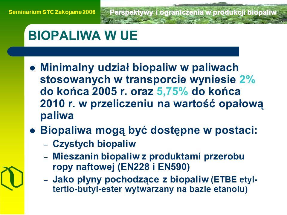 Seminarium STC Zakopane 2006 Perspektywy i ograniczenia w produkcji biopaliw BIOPALIWA W UE Minimalny udział biopaliw w paliwach stosowanych w transporcie wyniesie 2% do końca 2005 r.