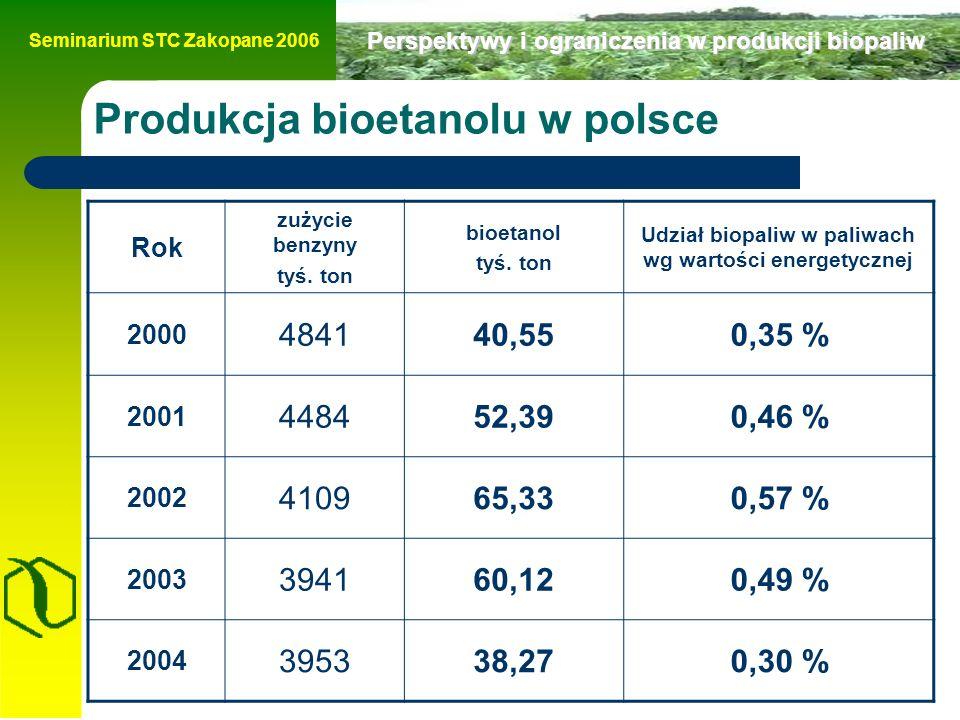 Seminarium STC Zakopane 2006 Perspektywy i ograniczenia w produkcji biopaliw Produkcja bioetanolu w polsce Rok zużycie benzyny tyś.