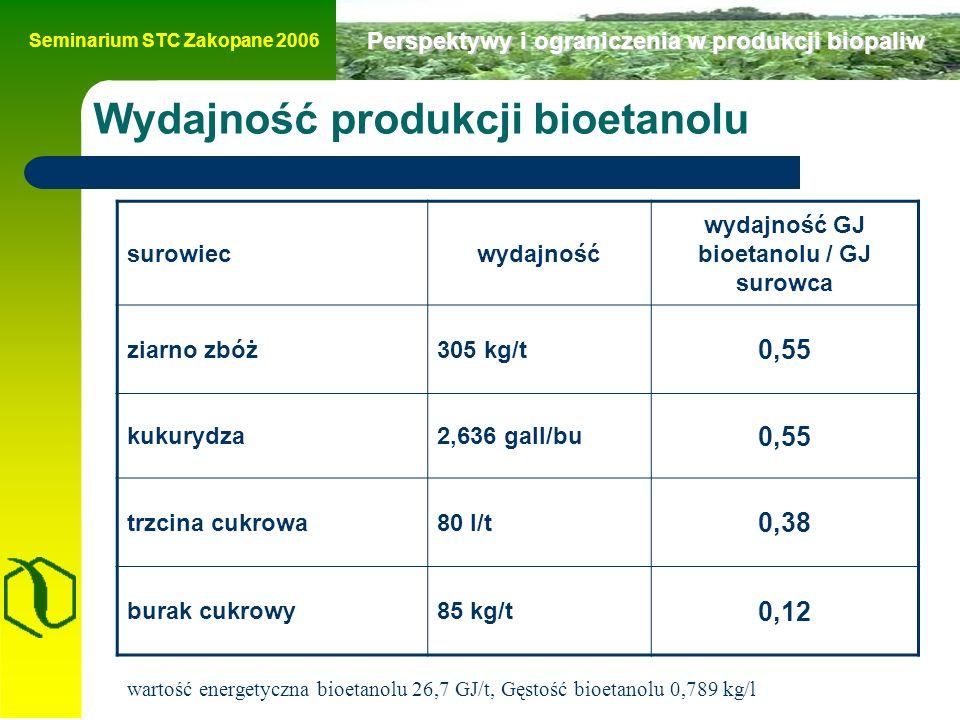 Seminarium STC Zakopane 2006 Perspektywy i ograniczenia w produkcji biopaliw Wydajność produkcji bioetanolu surowiecwydajność wydajność GJ bioetanolu / GJ surowca ziarno zbóż305 kg/t 0,55 kukurydza2,636 gall/bu 0,55 trzcina cukrowa80 l/t 0,38 burak cukrowy85 kg/t 0,12 wartość energetyczna bioetanolu 26,7 GJ/t, Gęstość bioetanolu 0,789 kg/l