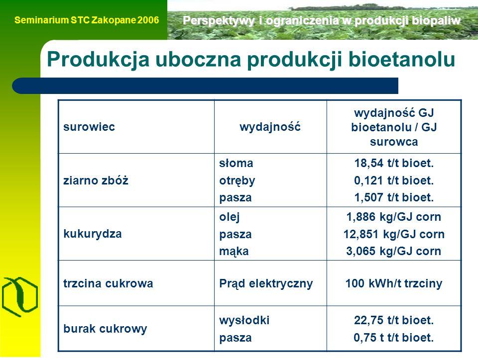 Seminarium STC Zakopane 2006 Perspektywy i ograniczenia w produkcji biopaliw Produkcja uboczna produkcji bioetanolu surowiecwydajność wydajność GJ bioetanolu / GJ surowca ziarno zbóż słoma otręby pasza 18,54 t/t bioet.
