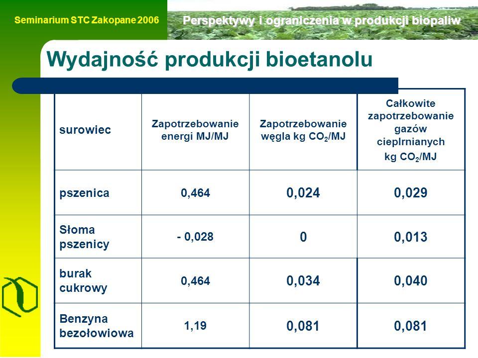 Seminarium STC Zakopane 2006 Perspektywy i ograniczenia w produkcji biopaliw Wydajność produkcji bioetanolu surowiec Zapotrzebowanie energi MJ/MJ Zapotrzebowanie węgla kg CO 2 /MJ Całkowite zapotrzebowanie gazów cieplrnianych kg CO 2 /MJ pszenica0,464 0,0240,029 Słoma pszenicy - 0,028 00,013 burak cukrowy 0,464 0,0340,040 Benzyna bezołowiowa 1,19 0,081