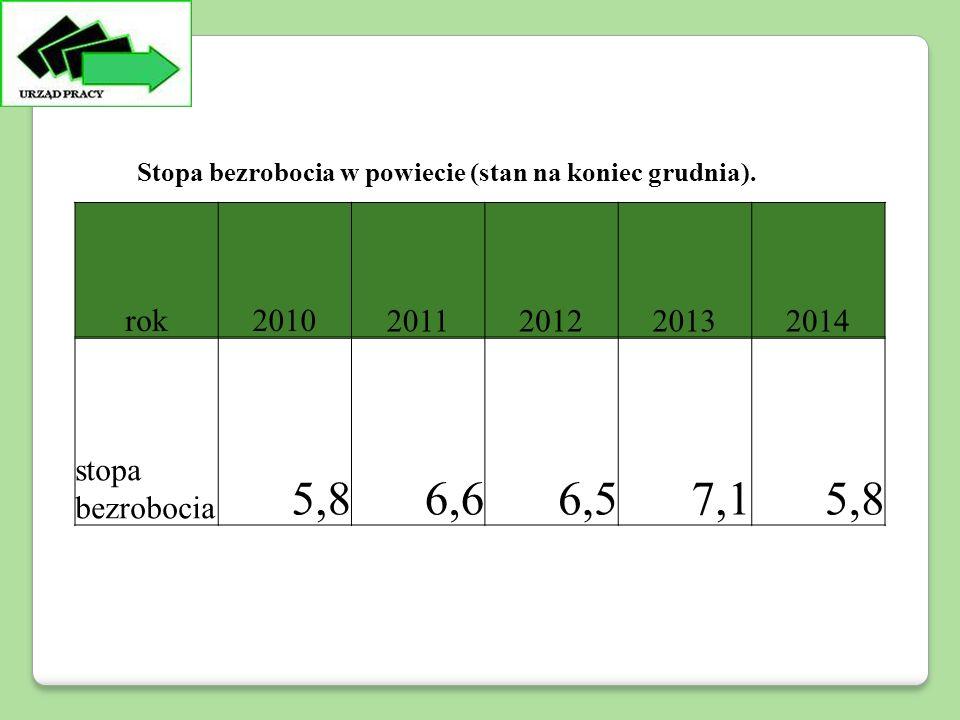 rok20102011201220132014 stopa bezrobocia 5,86,66,57,15,8 Stopa bezrobocia w powiecie (stan na koniec grudnia).