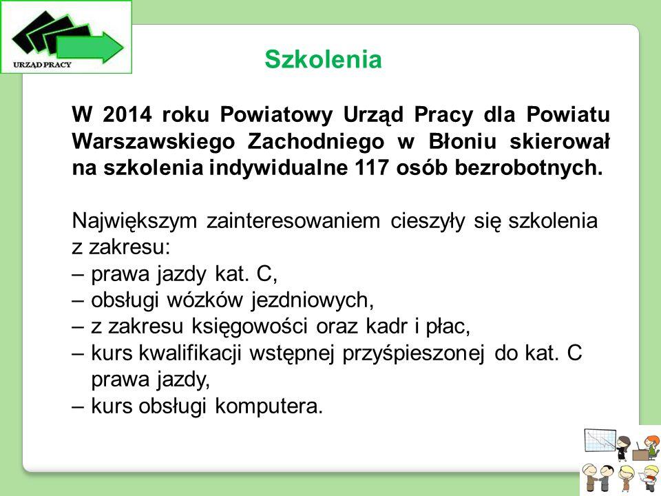 W 2014 roku Powiatowy Urząd Pracy dla Powiatu Warszawskiego Zachodniego w Błoniu skierował na szkolenia indywidualne 117 osób bezrobotnych.