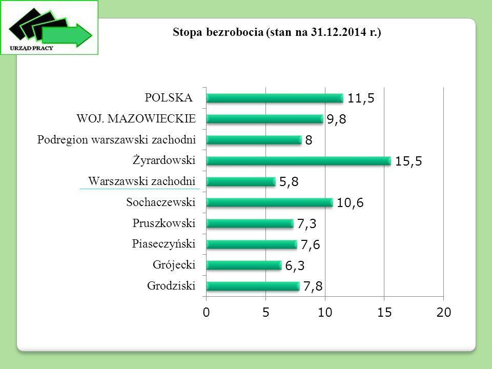 Stopa bezrobocia (stan na 31.12.2014 r.)