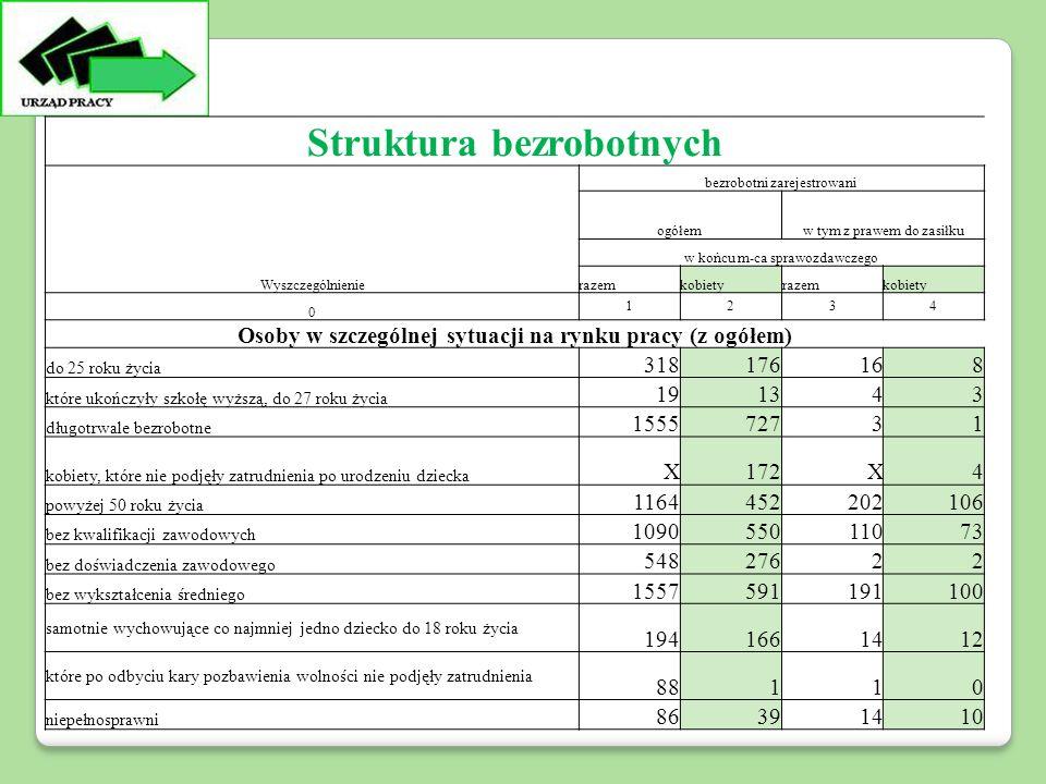 Struktura bezrobotnych Wyszczególnienie bezrobotni zarejestrowani ogółemw tym z prawem do zasiłku w końcu m-ca sprawozdawczego razemkobietyrazemkobiety 0 1234 Osoby w szczególnej sytuacji na rynku pracy (z ogółem) do 25 roku życia 318176168 które ukończyły szkołę wyższą, do 27 roku życia 191343 długotrwale bezrobotne 155572731 kobiety, które nie podjęły zatrudnienia po urodzeniu dziecka X172X4 powyżej 50 roku życia 1164452202106 bez kwalifikacji zawodowych 109055011073 bez doświadczenia zawodowego 54827622 bez wykształcenia średniego 1557591191100 samotnie wychowujące co najmniej jedno dziecko do 18 roku życia 1941661412 które po odbyciu kary pozbawienia wolności nie podjęły zatrudnienia 88110 niepełnosprawni 86391410
