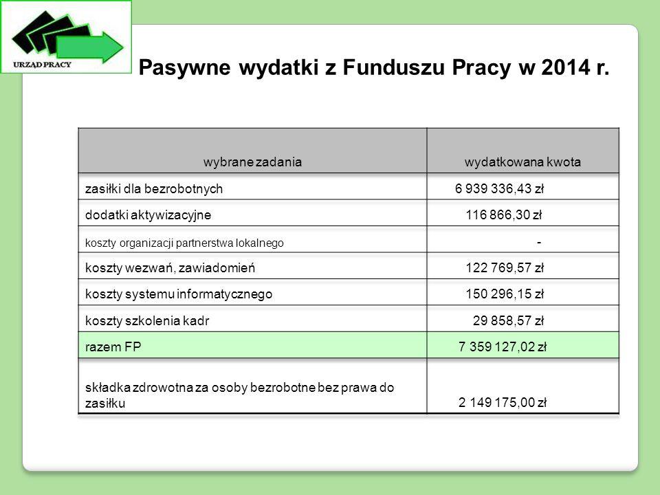 Pasywne wydatki z Funduszu Pracy w 2014 r.