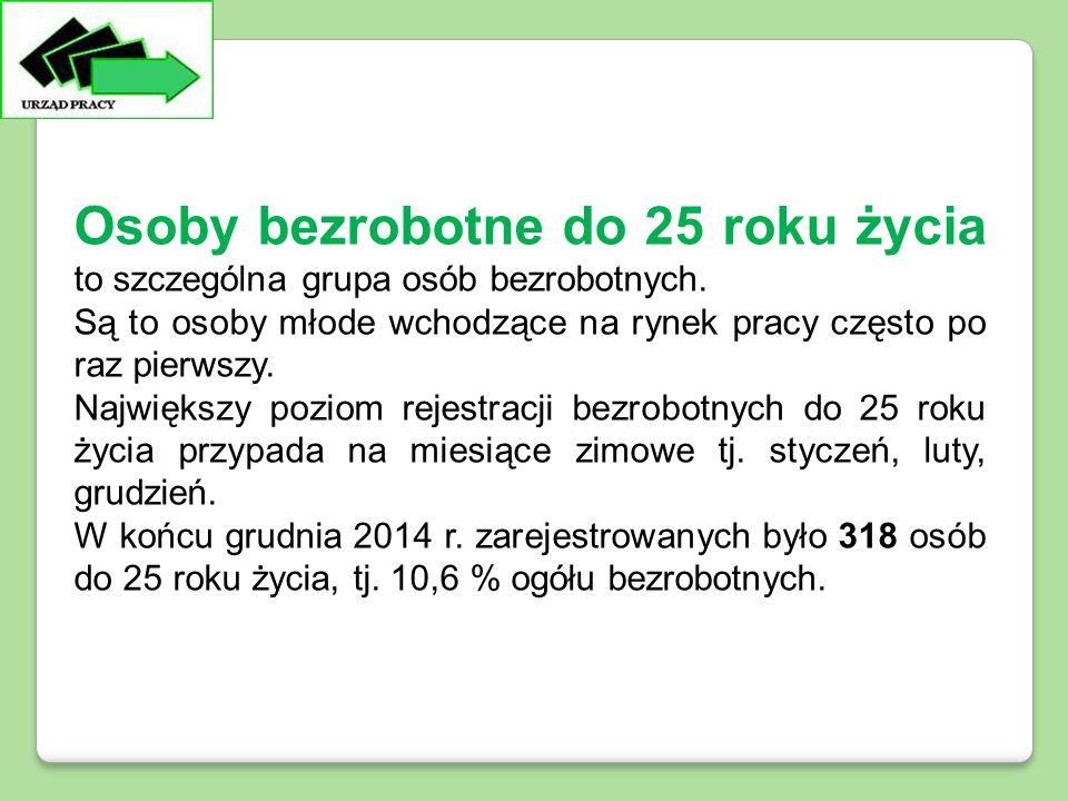 Bezrobotni do 25 roku życia Osoby bezrobotne do 25 roku życia to szczególna grupa osób bezrobotnych.