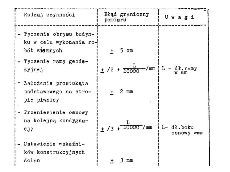 ANALIZA POMIARÓW KONTROLNYCH Odchyłka Δ N = L-N jest sumą błędów: - tyczenia osi budowli, pomiaru realizacyjnego (wyznaczenia położenia wskaźników osi), - wykonania elementu budowli przez zespół budowlany, - ustawienia elementu względem wskaźników, - wywołanych wpływem czynników zewnętrznych (zmiany temperatury, wilgotności, osiadania i odkształceń budowli), - pomiaru kontrolnego.