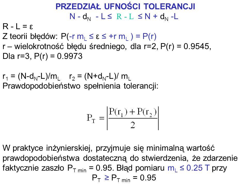PRZEDZIAŁ UFNOŚCI TOLERANCJI N - d N - L ≤ R - L ≤ N + d N -L R - L = ε Z teorii błędów: P(-r m L ≤ ε ≤ +r m L ) = P(r) r – wielokrotność błędu średniego, dla r=2, P(r) = 0.9545, Dla r=3, P(r) = 0.9973 r 1 = (N-d N -L)/m L r 2 = (N+d N -L)/ m L Prawdopodobieństwo spełnienia tolerancji: W praktyce inżynierskiej, przyjmuje się minimalną wartość prawdopodobieństwa dostateczną do stwierdzenia, że zdarzenie faktycznie zaszło P T min = 0.95.