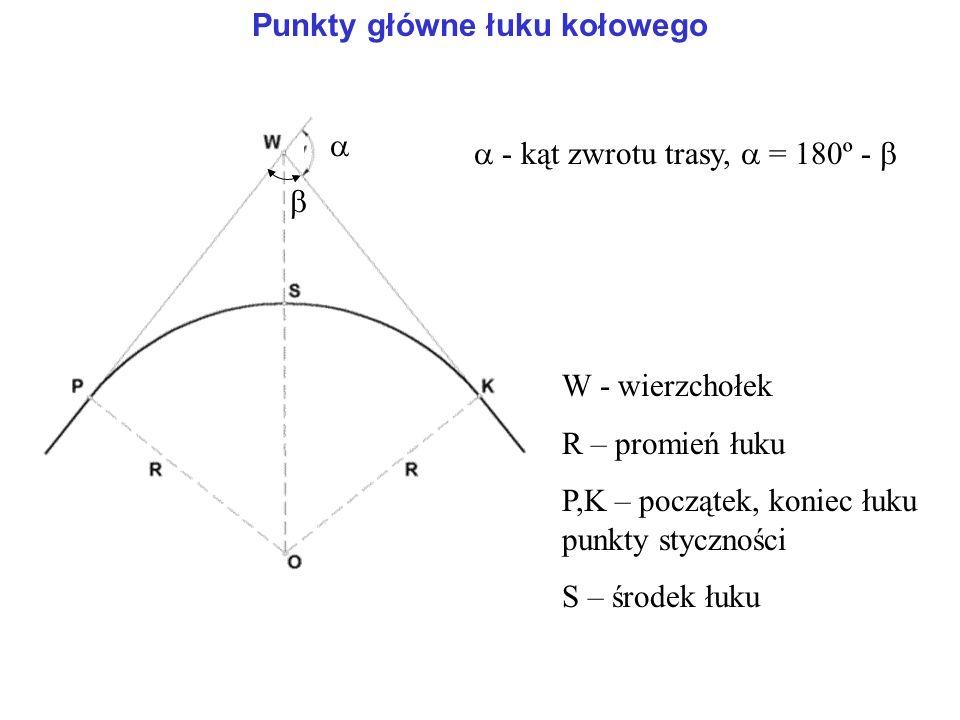Punkty główne łuku kołowego W - wierzchołek R – promień łuku P,K – początek, koniec łuku punkty styczności S – środek łuku  - kąt zwrotu trasy,  = 180º -   
