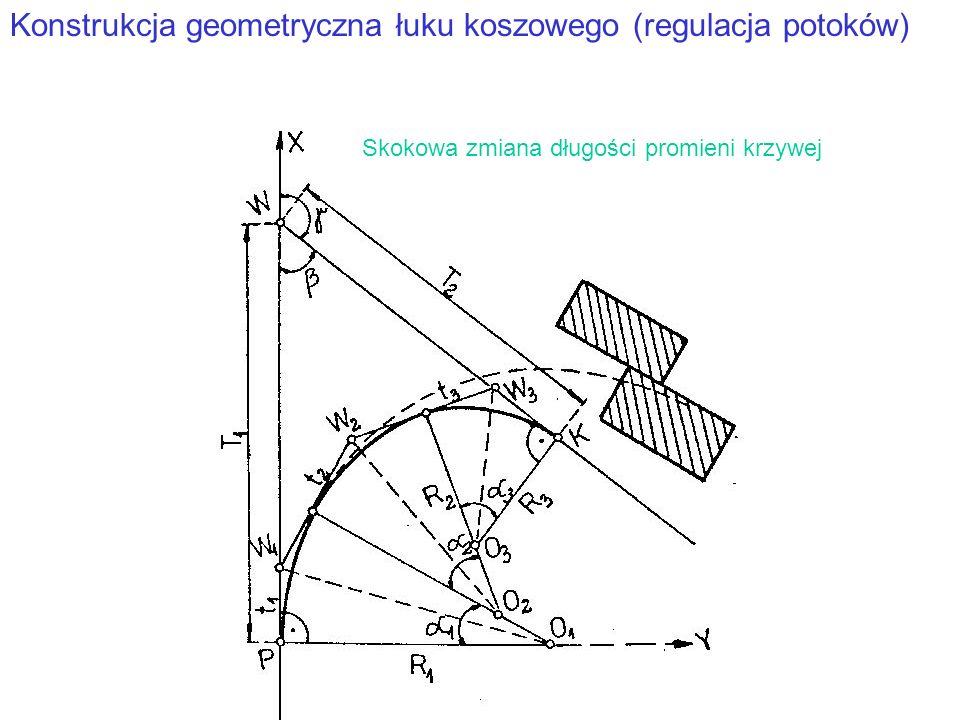 Konstrukcja geometryczna łuku koszowego (regulacja potoków) Skokowa zmiana długości promieni krzywej