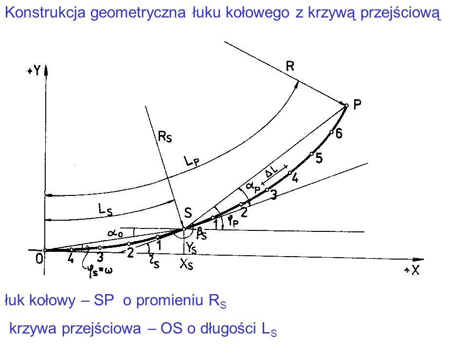 Konstrukcja geometryczna łuku kołowego z krzywą przejściową łuk kołowy – SP o promieniu R S krzywa przejściowa – OS o długości L S