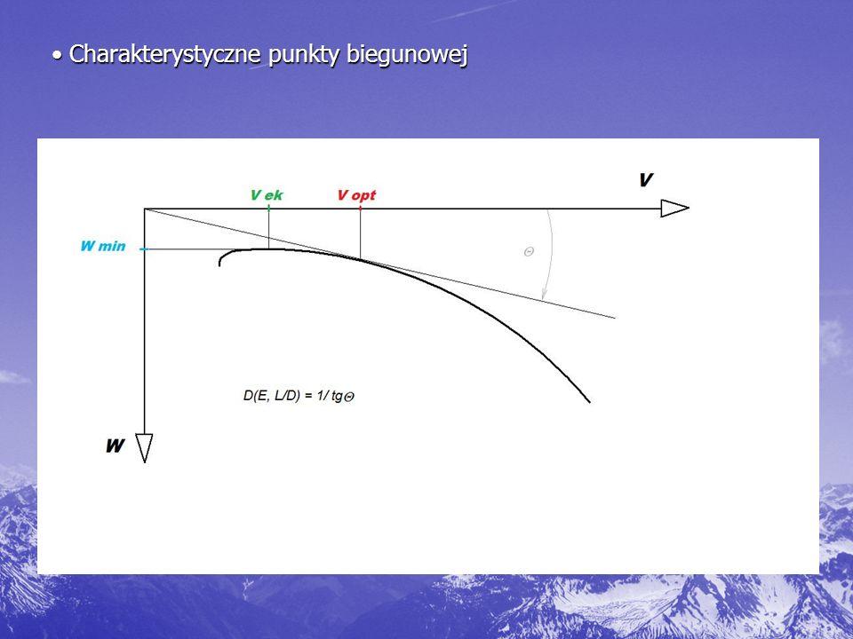 Charakterystyczne punkty biegunowej Charakterystyczne punkty biegunowej