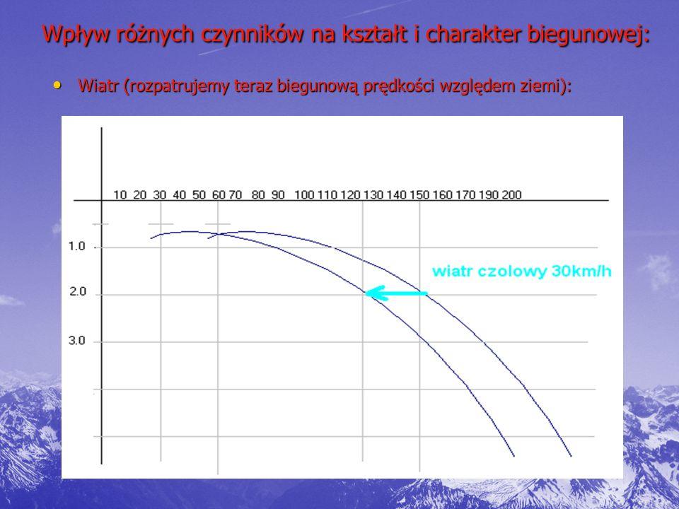 Wpływ różnych czynników na kształt i charakter biegunowej: Wiatr (rozpatrujemy teraz biegunową prędkości względem ziemi): Wiatr (rozpatrujemy teraz biegunową prędkości względem ziemi):