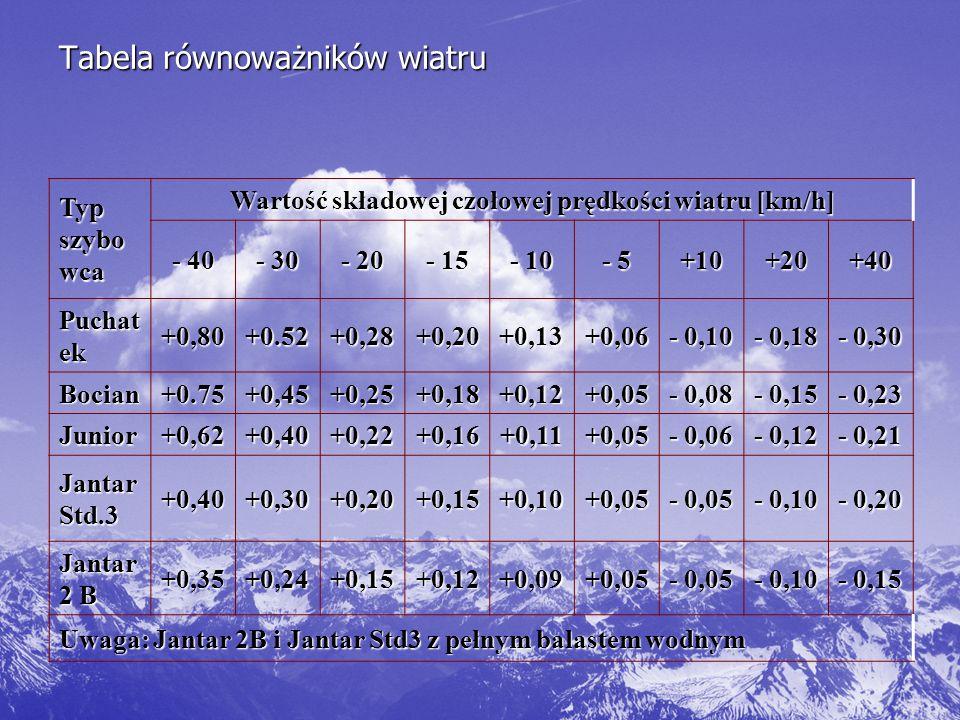 Tabela równoważników wiatru Typ szybo wca Wartość składowej czołowej prędkości wiatru [km/h] - 40 - 30 - 20 - 15 - 10 - 5 +10+20+40 Puchat ek +0,80+0.52+0,28+0,20+0,13+0,06 - 0,10 - 0,18 - 0,30 Bocian+0.75+0,45+0,25+0,18+0,12+0,05 - 0,08 - 0,15 - 0,23 Junior+0,62+0,40+0,22+0,16+0,11+0,05 - 0,06 - 0,12 - 0,21 Jantar Std.3 +0,40+0,30+0,20+0,15+0,10+0,05 - 0,05 - 0,10 - 0,20 Jantar 2 B +0,35+0,24+0,15+0,12+0,09+0,05 - 0,05 - 0,10 - 0,15 Uwaga: Jantar 2B i Jantar Std3 z pełnym balastem wodnym