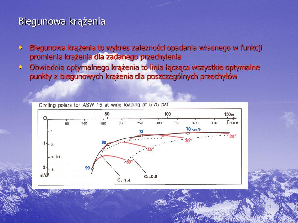 Biegunowa krążenia Biegunowa krążenia to wykres zależności opadania własnego w funkcji promienia krążenia dla zadanego przechylenia Biegunowa krążenia to wykres zależności opadania własnego w funkcji promienia krążenia dla zadanego przechylenia Obwiednia optymalnego krążenia to linia łącząca wszystkie optymalne punkty z biegunowych krążenia dla poszczególnych przechyłów Obwiednia optymalnego krążenia to linia łącząca wszystkie optymalne punkty z biegunowych krążenia dla poszczególnych przechyłów