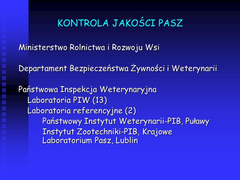 KONTROLA JAKOŚCI PASZ Ministerstwo Rolnictwa i Rozwoju Wsi Departament Bezpieczeństwa Żywności i Weterynarii Państwowa Inspekcja Weterynaryjna Laboratoria PIW (13) Laboratoria referencyjne (2) Państwowy Instytut Weterynarii-PIB, Puławy Instytut Zootechniki-PIB, Krajowe Laboratorium Pasz, Lublin