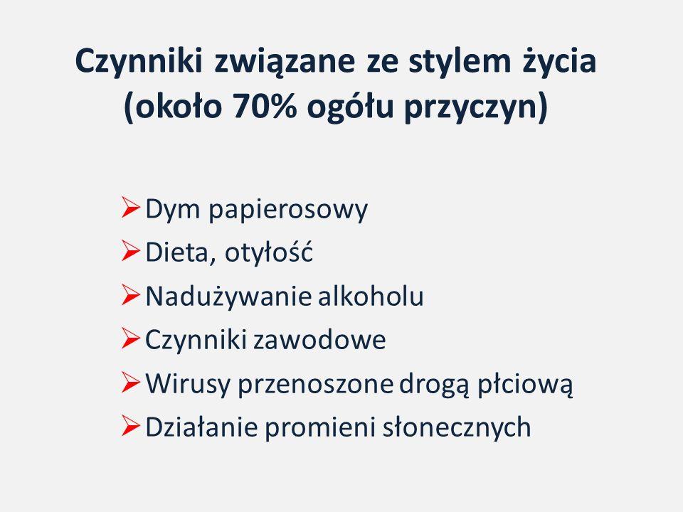 Czynniki związane ze stylem życia (około 70% ogółu przyczyn)  Dym papierosowy  Dieta, otyłość  Nadużywanie alkoholu  Czynniki zawodowe  Wirusy przenoszone drogą płciową  Działanie promieni słonecznych