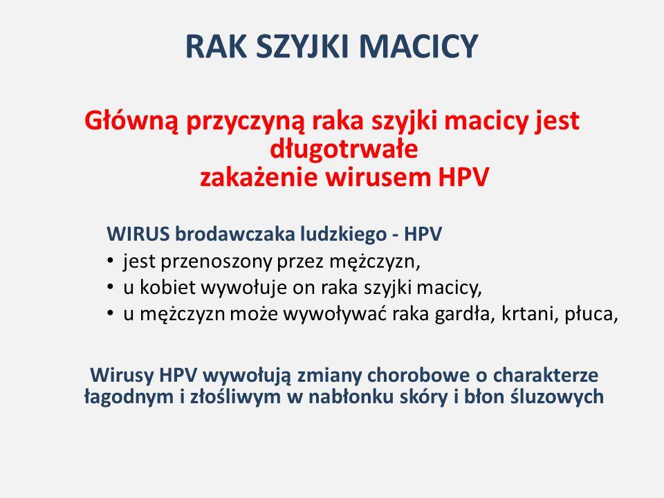 RAK SZYJKI MACICY Główną przyczyną raka szyjki macicy jest długotrwałe zakażenie wirusem HPV WIRUS brodawczaka ludzkiego - HPV jest przenoszony przez mężczyzn, u kobiet wywołuje on raka szyjki macicy, u mężczyzn może wywoływać raka gardła, krtani, płuca, Wirusy HPV wywołują zmiany chorobowe o charakterze łagodnym i złośliwym w nabłonku skóry i błon śluzowych