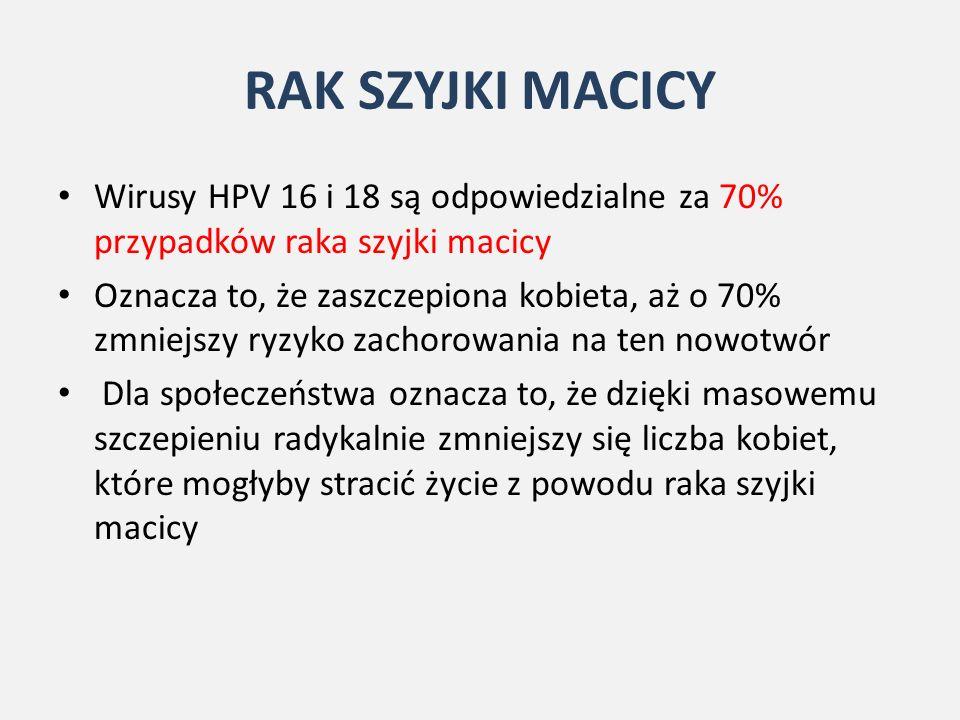 RAK SZYJKI MACICY Wirusy HPV 16 i 18 są odpowiedzialne za 70% przypadków raka szyjki macicy Oznacza to, że zaszczepiona kobieta, aż o 70% zmniejszy ryzyko zachorowania na ten nowotwór Dla społeczeństwa oznacza to, że dzięki masowemu szczepieniu radykalnie zmniejszy się liczba kobiet, które mogłyby stracić życie z powodu raka szyjki macicy
