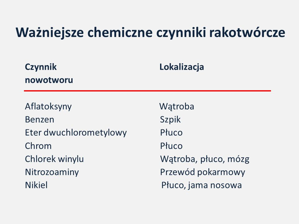 Ważniejsze chemiczne czynniki rakotwórcze Czynnik Lokalizacja nowotworu Aflatoksyny Wątroba Benzen Szpik Eter dwuchlorometylowy Płuco Chrom Płuco Chlorek winylu Wątroba, płuco, mózg Nitrozoaminy Przewód pokarmowy Nikiel Płuco, jama nosowa