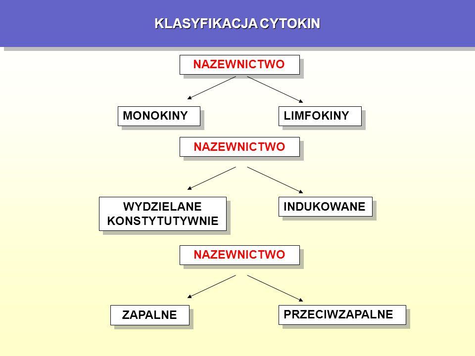 KLASYFIKACJA CYTOKIN Immunologia.J. Gołąb, M. Jakóbisiak, W.