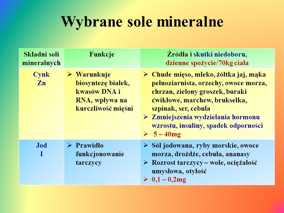 Wybrane sole mineralne Składni soli mineralnych FunkcjeŹródła i skutki niedoboru, dzienne spożycie/70kg ciała Cynk Zn  Warunkuje biosyntezę białek, kwasów DNA i RNA, wpływa na kurczliwość mięśni  Chude mięso, mleko, żółtka jaj, mąka pełnoziarnista, orzechy, owoce morza, chrzan, zielony groszek, buraki ćwikłowe, marchew, brukselka, szpinak, ser, cebula  Zmniejszenia wydzielania hormonu wzrostu, insuliny, spadek odporności  5 – 40mg Jod I  Prawidło funkcjonowanie tarczycy  Sól jodowana, ryby morskie, owoce morza, drożdże, cebula, ananasy  Rozrost tarczycy – wole, ociężałość umysłowa, otyłość  0,1 – 0,2mg