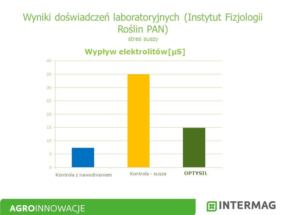 Wyniki doświadczeń laboratoryjnych (Instytut Fizjologii Roślin PAN) stres suszy Kontrola z nawodnieniem Kontrola - susza OPTYSIL