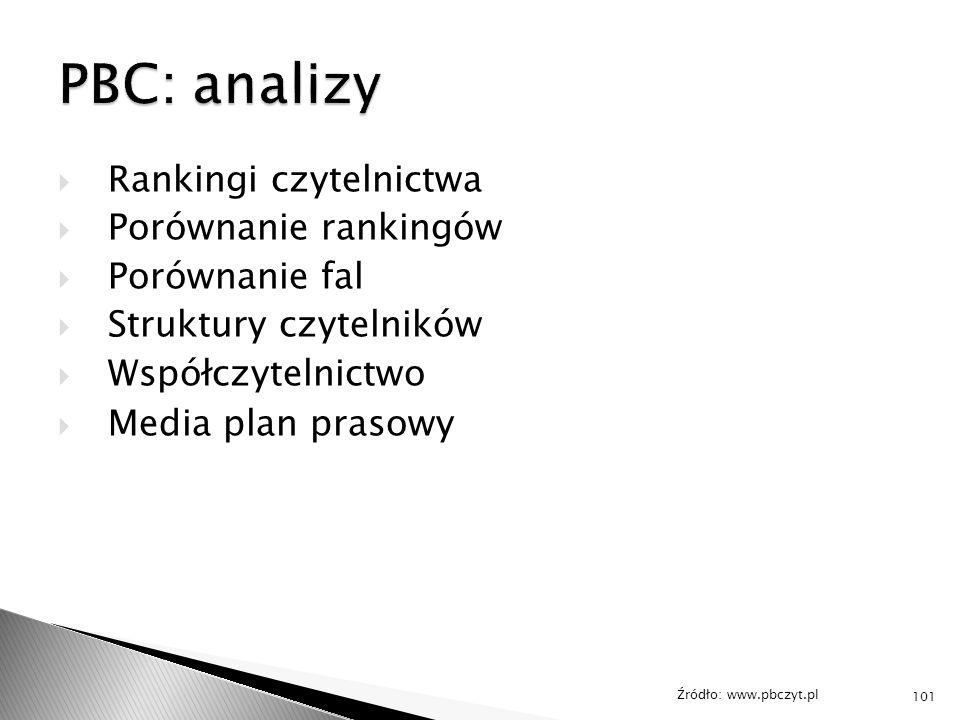  Rankingi czytelnictwa  Porównanie rankingów  Porównanie fal  Struktury czytelników  Współczytelnictwo  Media plan prasowy Źródło: www.pbczyt.pl 101