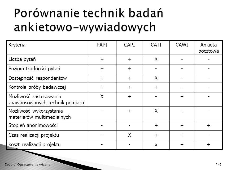 KryteriaPAPICAPICATICAWIAnkieta pocztowa Liczba pytań++X-- Poziom trudności pytań++--- Dostępność respondentów++X-- Kontrola próby badawczej+++-- Możliwość zastosowania zaawansowanych technik pomiaru X+-+- Możliwość wykorzystania materiałów multimedialnych -+X+- Stopień anonimowości--+++ Czas realizacji projektu-X++- Koszt realizacji projektu--x++ 142 Źródło: Opracowanie własne.