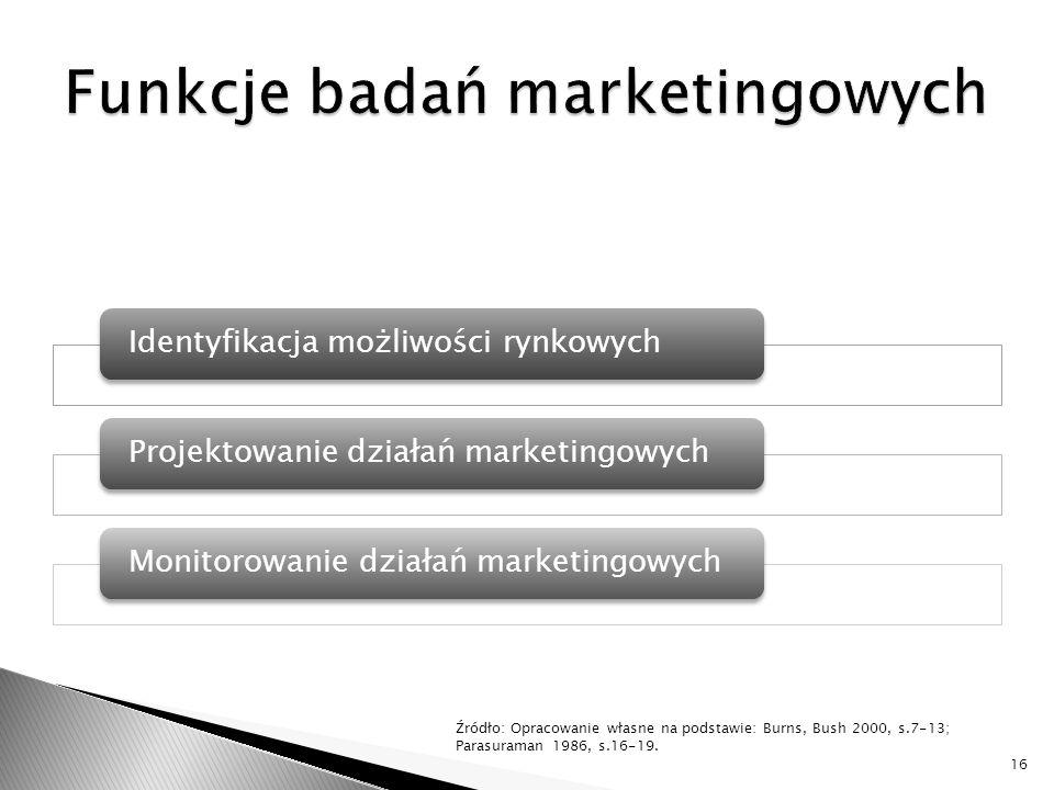 Identyfikacja możliwości rynkowychProjektowanie działań marketingowychMonitorowanie działań marketingowych 16 Źródło: Opracowanie własne na podstawie: Burns, Bush 2000, s.7-13; Parasuraman 1986, s.16-19.