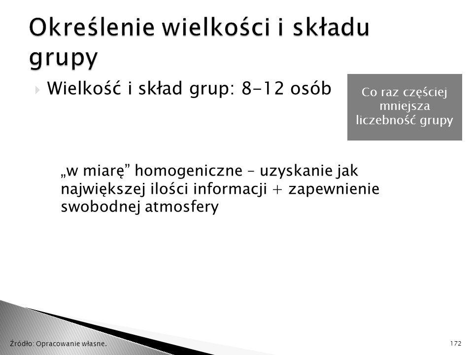""" Wielkość i skład grup: 8-12 osób """"w miarę homogeniczne – uzyskanie jak największej ilości informacji + zapewnienie swobodnej atmosfery 172 Co raz częściej mniejsza liczebność grupy Źródło: Opracowanie własne."""