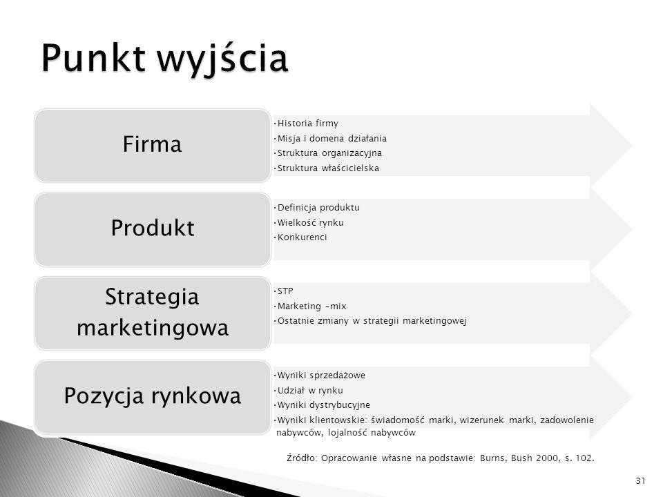 Historia firmy Misja i domena działania Struktura organizacyjna Struktura właścicielska Firma Definicja produktu Wielkość rynku Konkurenci Produkt STP