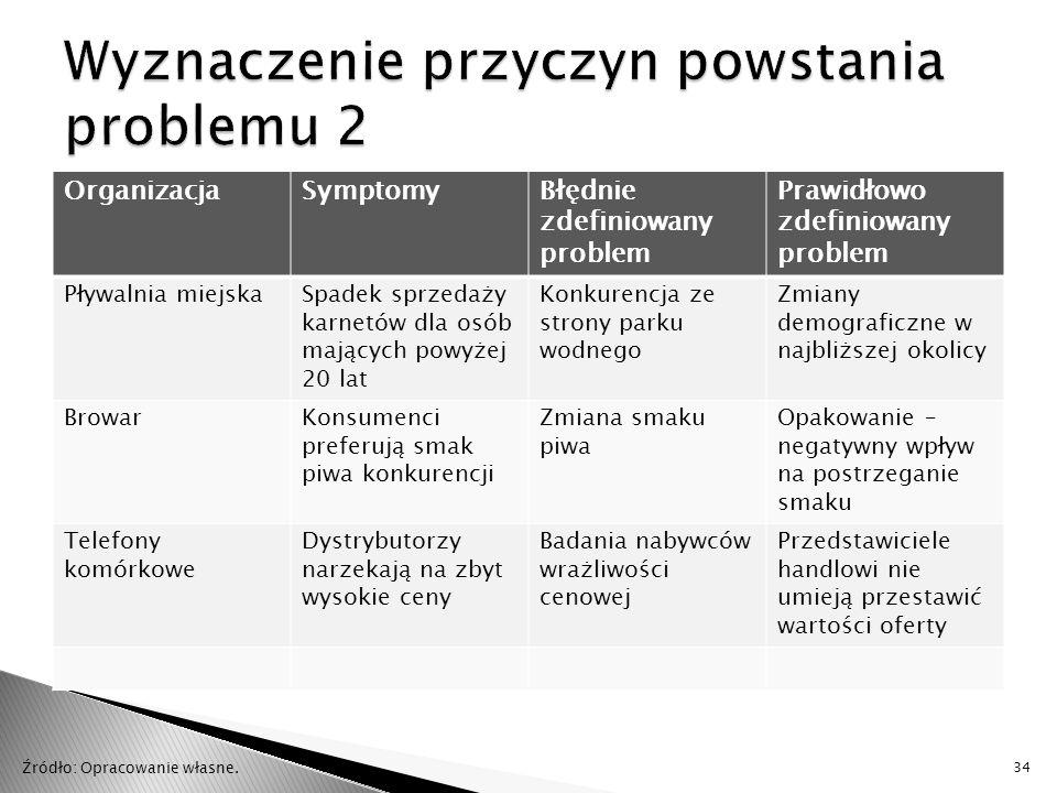 OrganizacjaSymptomyBłędnie zdefiniowany problem Prawidłowo zdefiniowany problem Pływalnia miejskaSpadek sprzedaży karnetów dla osób mających powyżej 2