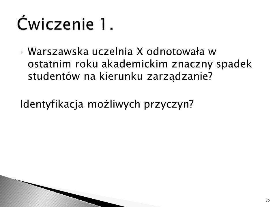  Warszawska uczelnia X odnotowała w ostatnim roku akademickim znaczny spadek studentów na kierunku zarządzanie? Identyfikacja możliwych przyczyn? 35