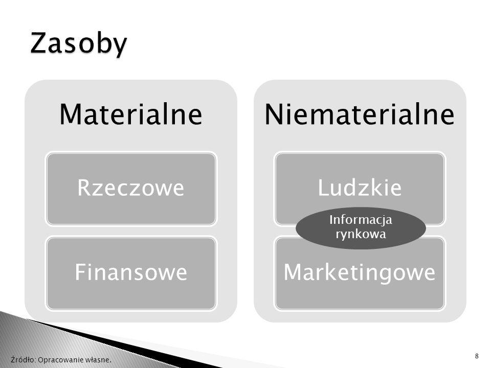 Informacja rynkowa Badania marketingowe Nieformalna obserwacja rynkowa Własne doświadczenie rynkowe Intuicja rynkowa 9 Źródło: Opracowanie własne.