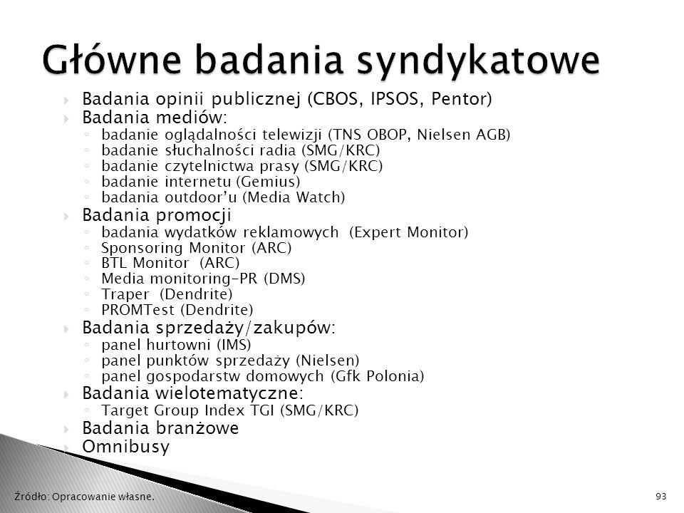  Badania opinii publicznej (CBOS, IPSOS, Pentor)  Badania mediów: ◦ badanie oglądalności telewizji (TNS OBOP, Nielsen AGB) ◦ badanie słuchalności radia (SMG/KRC) ◦ badanie czytelnictwa prasy (SMG/KRC) ◦ badanie internetu (Gemius) ◦ badania outdoor'u (Media Watch)  Badania promocji ◦ badania wydatków reklamowych (Expert Monitor) ◦ Sponsoring Monitor (ARC) ◦ BTL Monitor (ARC) ◦ Media monitoring-PR (DMS) ◦ Traper (Dendrite) ◦ PROMTest (Dendrite)  Badania sprzedaży/zakupów: ◦ panel hurtowni (IMS) ◦ panel punktów sprzedaży (Nielsen) ◦ panel gospodarstw domowych (Gfk Polonia)  Badania wielotematyczne: ◦ Target Group Index TGI (SMG/KRC)  Badania branżowe  Omnibusy 93 Źródło: Opracowanie własne.