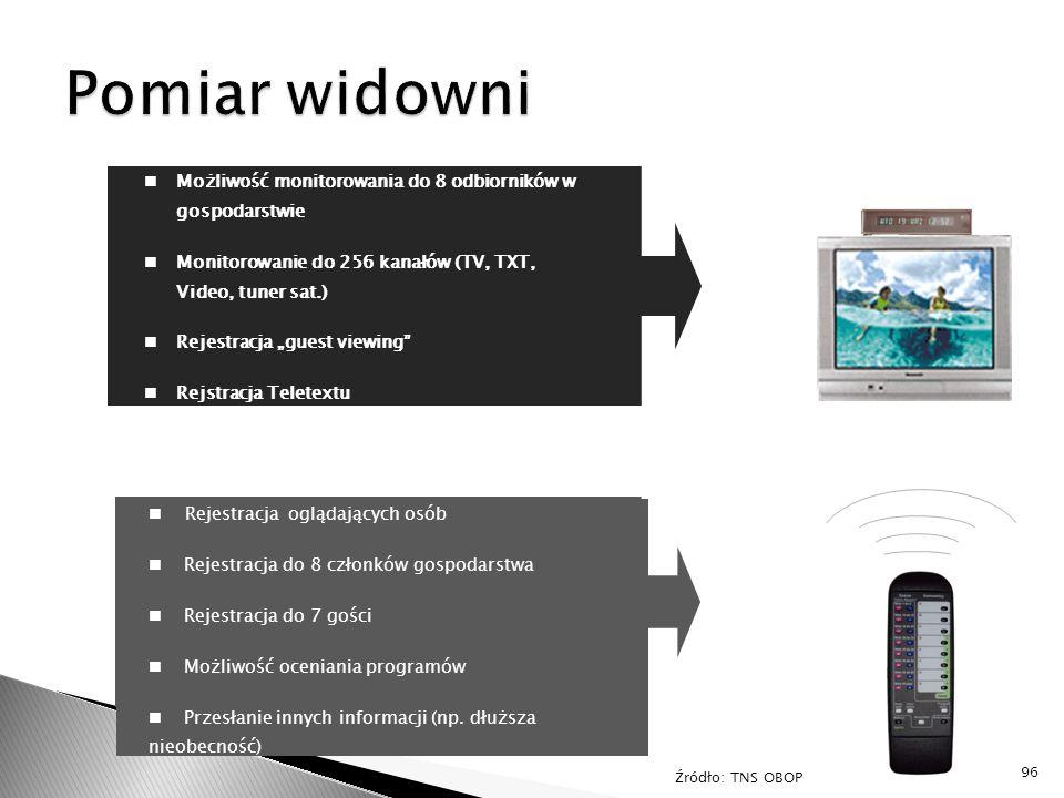 """Możliwość monitorowania do 8 odbiorników w gospodarstwie Monitorowanie do 256 kanałów (TV, TXT, Video, tuner sat.) Rejestracja """"guest viewing"""" Rejstra"""