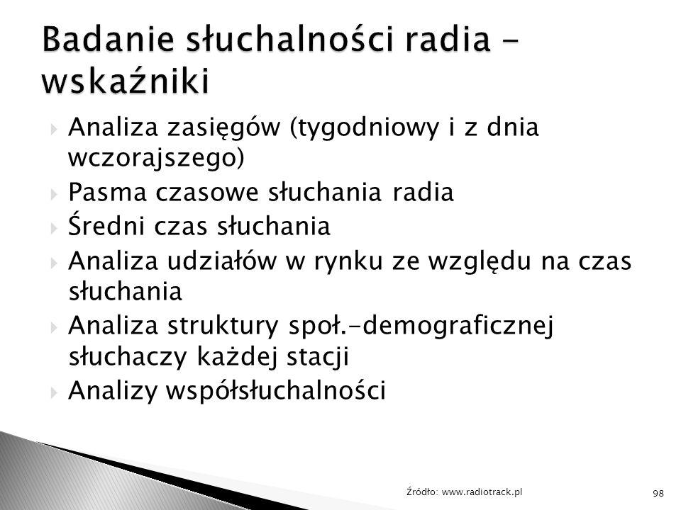  Analiza zasięgów (tygodniowy i z dnia wczorajszego)  Pasma czasowe słuchania radia  Średni czas słuchania  Analiza udziałów w rynku ze względu na czas słuchania  Analiza struktury społ.-demograficznej słuchaczy każdej stacji  Analizy współsłuchalności Źródło: www.radiotrack.pl 98